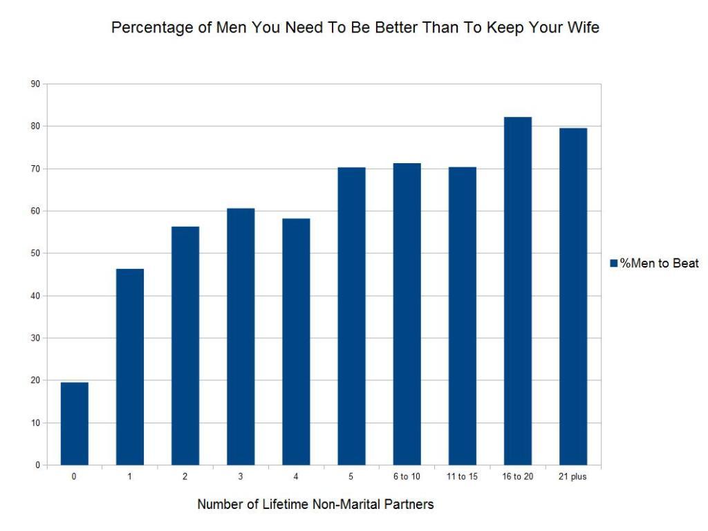 PercentageOfMenToBeat